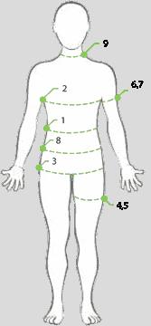Krop diagram til målskema