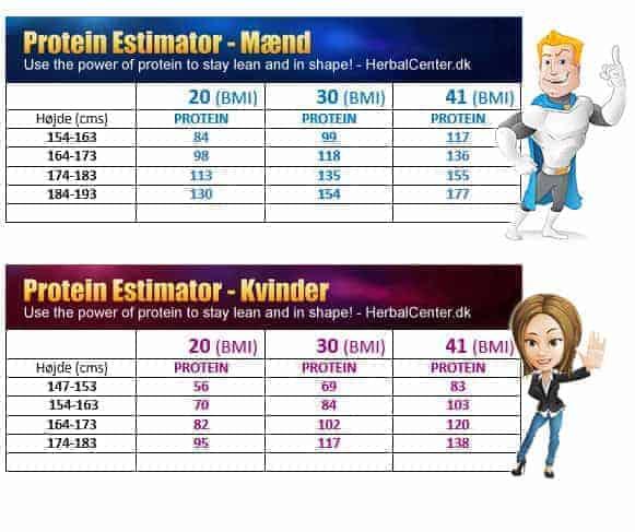 Protein indtag estimator